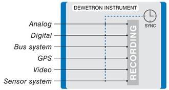 Synchronní měření
